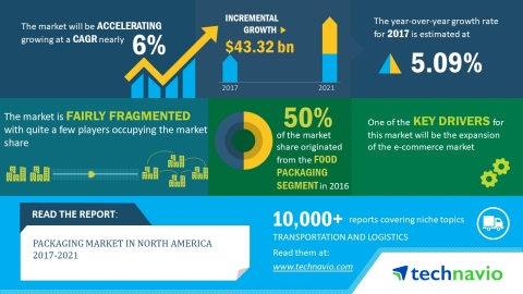 Technavio has published a new market research report on the packaging market in North America from 2017-2021. (Graphic: Business Wire)