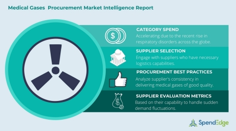 Global Medical Gases Category – Procurement Market Intelligence Report. (Graphic: Business Wire)