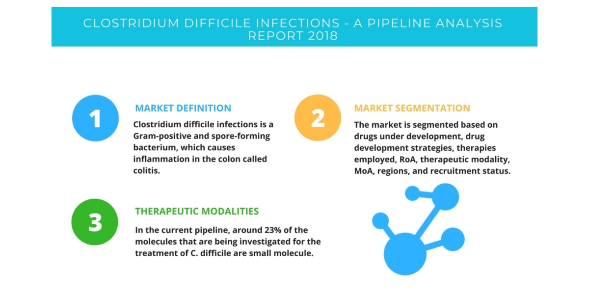 Clostridium Difficile Infections| A Pipeline Analysis Report