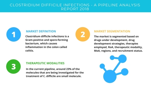 Technavio has published a new report on the drug development pipeline for clostridium difficile infections, including a detailed study of the pipeline molecules. (Graphic: Business Wire)