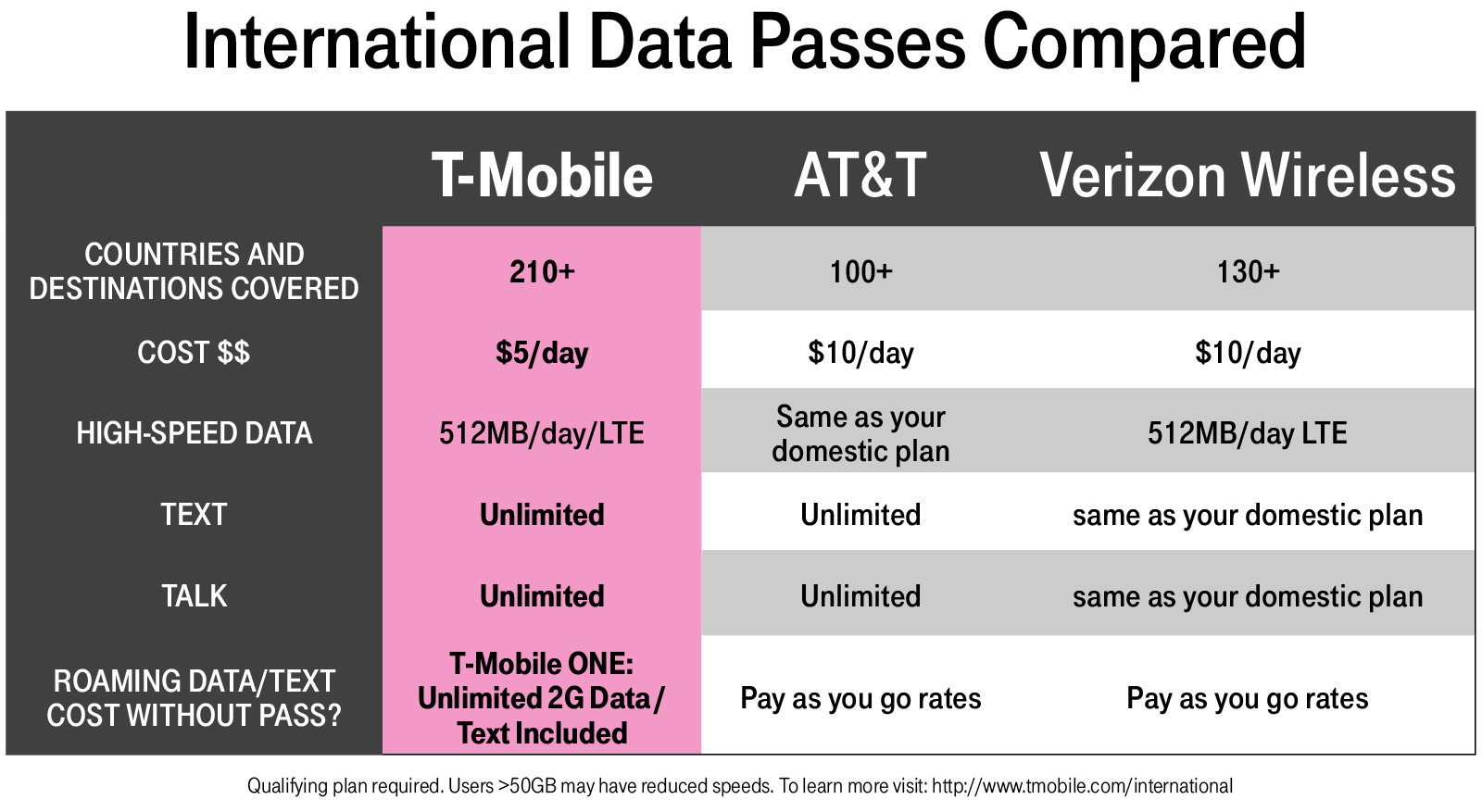 T-Mobile ONE Now Blankets the Globe with Over 210 Countries and ...