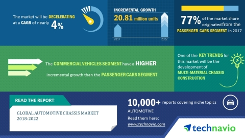 Technavio has published a new market research report on the global automotive chassis market from 2018-2022. (Graphic: Business Wire)