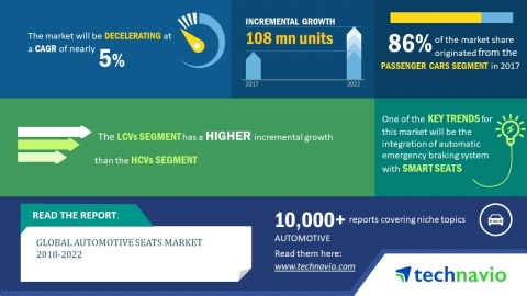 Technavio has published a new market research report on the global automotive seats market from 2018-2022. (Graphic: Business Wire)