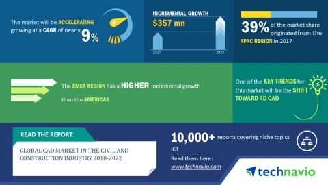 Technavio has published a new market research report on the global computer-aided design (CAD) software tool in the civil and construction industry from 2018-2022. (Graphic: Business Wire)