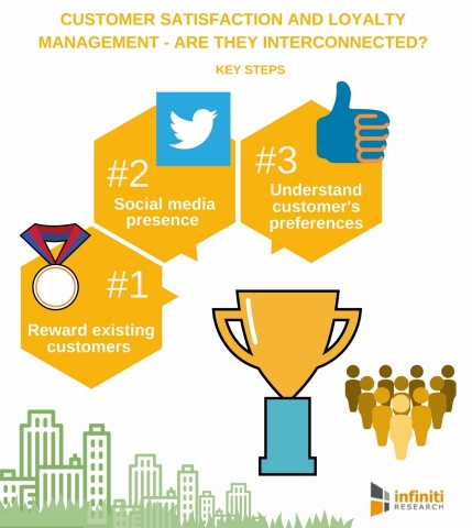 Customer Satisfaction and Loyalty Management (Graphic: Business Wire)