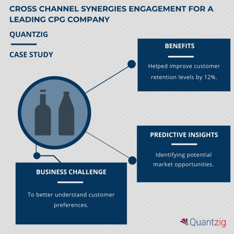 Cross Channel Synergies Engagement on the CPG Industry (Graphic: Business Wire)