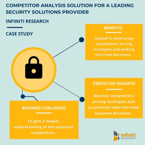 Competitor analysis solution for a security solutions provider helps monitor competitor's pricing strategies (Graphic: Business Wire)