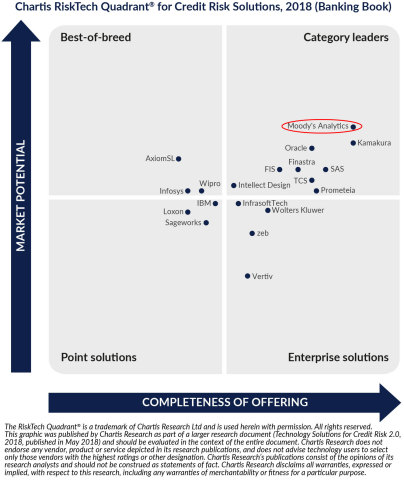 Moody's Analytics takes top position in Chartis credit risk report.