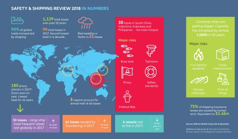 Safety & Shipping Review 2018 in Numbers (Graphic: Business Wire)