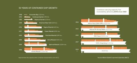 50 Years of Container Ship Growth (Graphic: Business Wire)