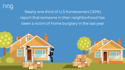 Ring, a company on a mission to reduce crime in neighborhoods, today released the results of its Home Security Study, which show neighborhood crime continues to be a top-of-mind issue for neighbors across the United States. (Graphic: Business Wire)