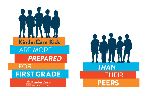 Children enrolled in a KinderCare Education kindergarten program are, on average, performing at first grade levels, consistently outperforming their peers in math and reading. (Graphic: Business Wire)