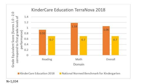 A study using TerraNova Third Edition, a standardized assessment to measure reading and math skills in kindergartners, concluded that KinderCare kids are performing at first-grade levels by March of their kindergarten year. (Graphic: Business Wire)