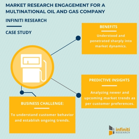 Market Research Engagement Helping a Multinational Oil and Gas Company Understand Customer Behavior and Establish Ongoing Trends. (Graphic: Business Wire)