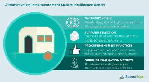 Global Automotive Trailers - Procurement Market Intelligence Report. (Photo: Business Wire)
