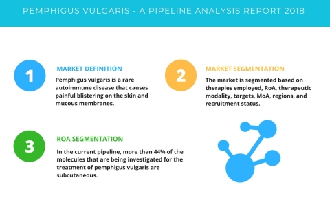 Technavio has published a new report on the drug development pipeline for pemphigus vulgaris, including a detailed study of the pipeline molecules. (Graphic: Business Wire)