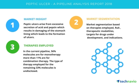 Technavio has published a new report on the drug development pipeline for peptic ulcer, including a detailed study of the pipeline molecules. (Graphic: Business Wire)