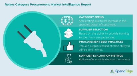 Global Relays Category - Procurement Market Intelligence Report. (Graphic: Business Wire)
