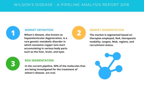 Technavio has published a new report on the drug development pipeline for Wilson's disease, including a detailed study of the pipeline molecules. (Graphic: Business Wire)
