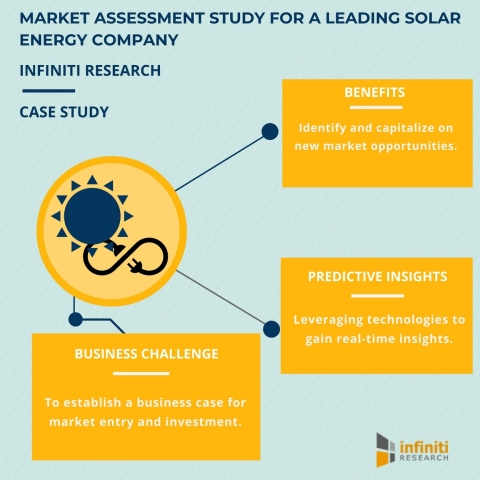 Solar energy market assessment: Tips to enhance decision making in the global energy market (Graphic: Business Wire)
