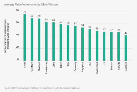 """Marsh & McLennan Companies releases report: """"The Twin Threats of Aging and Automation"""" (Graphic: Business Wire)"""