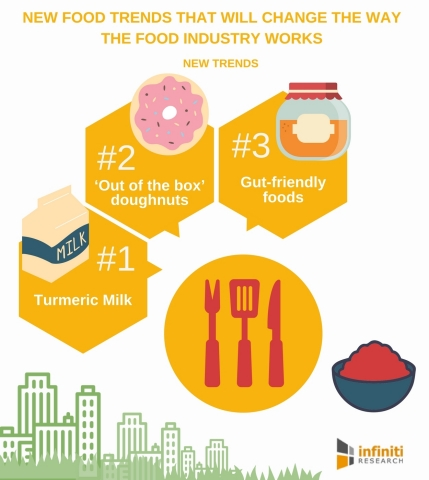 New Food Trends That Will Change the Way the Food Industry Works. (Graphic: Business Wire