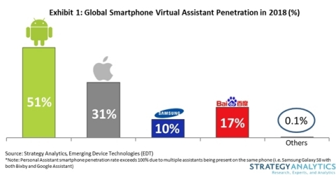 Exhibit 1: Global Smartphone Virtual Assistant Penetration in 2018 (%) (Graphic: Business Wire)