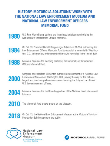 History: Motorola Solutions' work with the National Law Enforcement Museum and National Law Enforcement Officers Memorial Fund