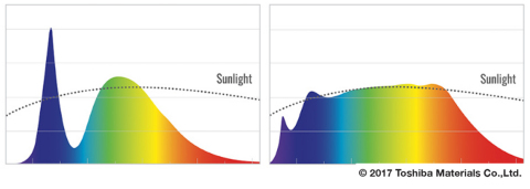 SunLike spectrum that lowered the blue light peak, which is an optimized LED for human centric lighting (Graphic: Business Wire)