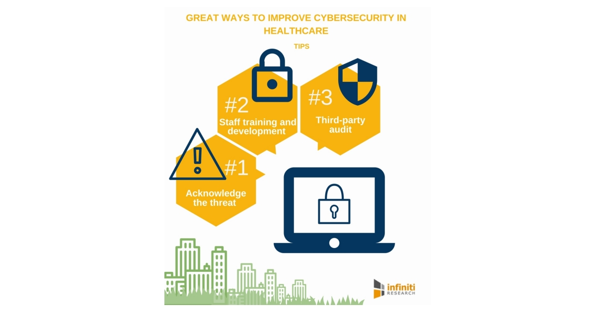 top five things you should do to improve cybersecurity in