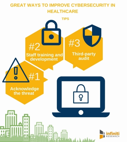 5 Great Ways to Improve Cybersecurity in Healthcare. (Graphic: Business Wire)