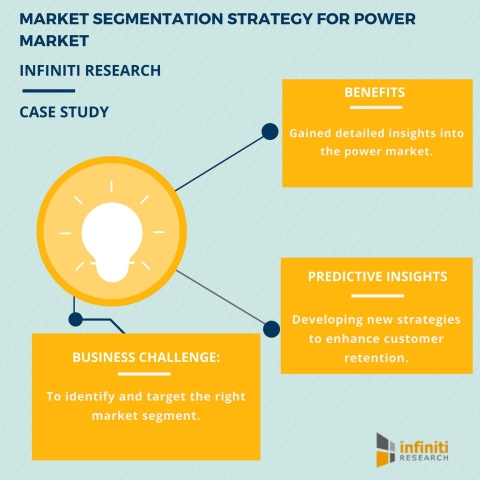 MARKET SEGMENTATION DEFINING A NEW STRATEGY FOR A LEADING PLAYER IN THE POWER MARKET (Graphic: Business Wire)