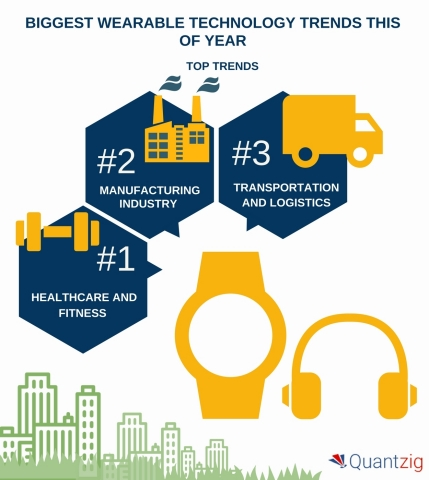 Biggest Wearable Technology Trends This Year. (Graphic: Business Wire)