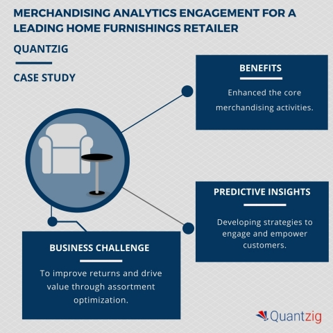 Merchandising Analytics Engagement: Driving Value through Store-Front Optimization for a Leading Home Furnishings Retailer (Graphic: Business Wire)