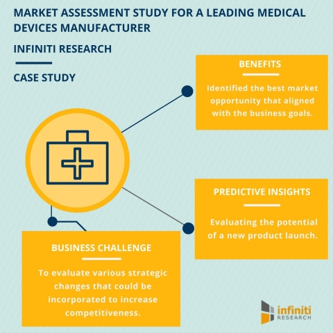 Medical Devices Market Assessment - How it Helped a Surgical Gloves Manufacturer to Increase it's Market Share by 5% (Graphic: Business Wire)