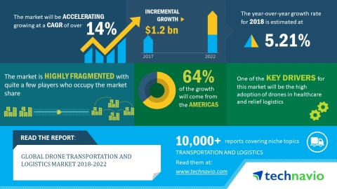 Technavio has published a new market research report on the global drone transportation and logistics market from 2018-2022. (Photo: Business Wire)