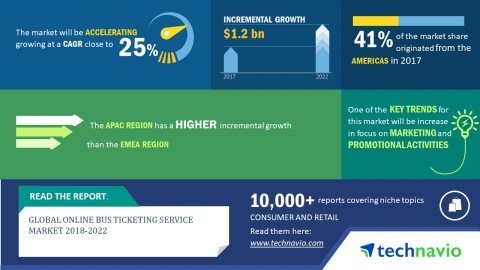 Technavio has published a new market research report on the global online bus ticketing service market from 2018-2022. (Graphic: Business Wire)