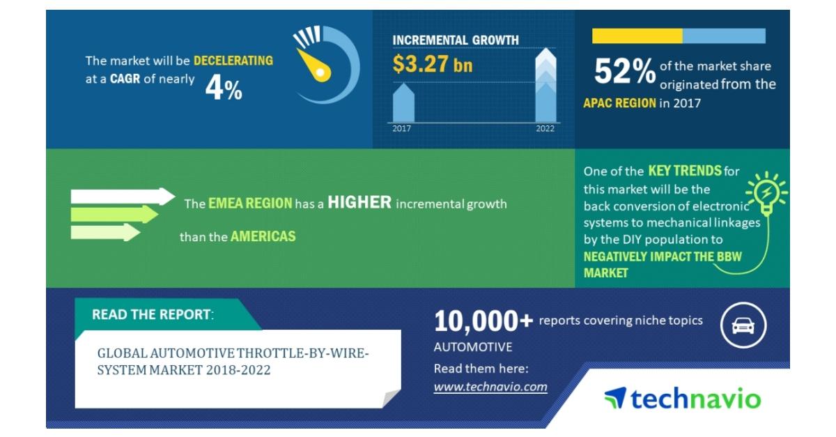Global Automotive Throttle-by-Wire-System Market 2018-2022   Key ...