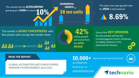 Technavio has published a new market research report on the global automotive anti-pinch power window system market from 2018-2022. (Graphic: Business Wire)
