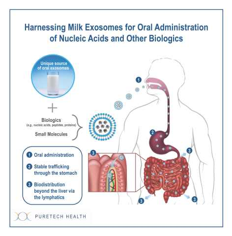 Harnessing Milk Exosomes for Oral Administration of Nucleic Acids and Other Biologics (Graphic: Business Wire)