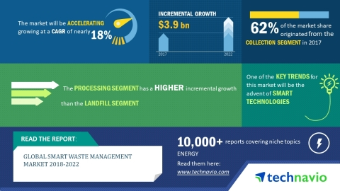 Technavio has published a new market research report on the global smart waste management market from 2018-2022. (Graphic: Business Wire)