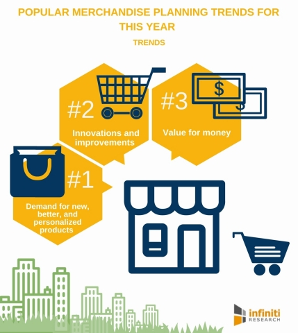 4 Popular Merchandise Planning Trends for This Year. (Graphic: Business Wire)