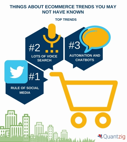 5 Things about Ecommerce Trends You May Not Have Known. (Graphic: Business Wire)
