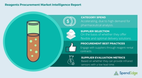 Global reagents category procurement report (Graphic: Business Wire)