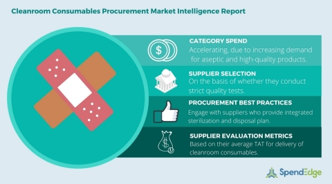 Global cleanroom consumables procurement report. (Graphic: Business Wire)