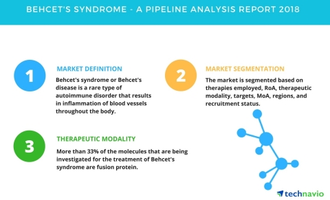 Technavio has published a new report on the drug development pipeline for Behcet's syndrome, including a detailed study of the pipeline molecules. (Graphic: Business Wire)