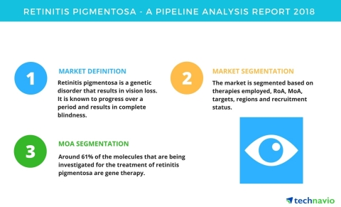 Technavio has published a new report on the drug development pipeline for retinitis pigmentosa, including a detailed study of the pipeline molecules. (Graphic: Business Wire)