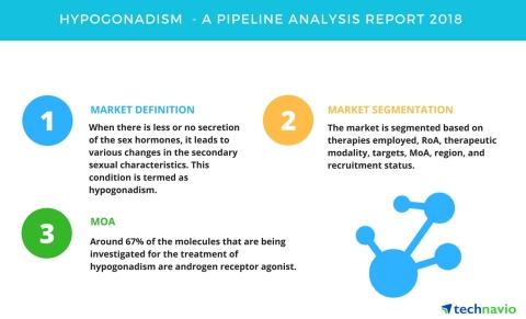 Technavio has published a new report on the drug development pipeline for hypogonadism, including a detailed study of the pipeline molecules. (Graphic: Business Wire)