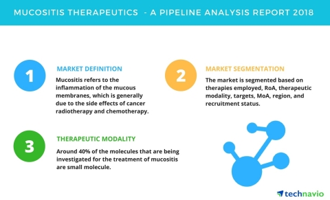 Technavio has published a new report on the drug development pipeline for mucositis, including a detailed study of the pipeline molecules. (Graphic: Business Wire)