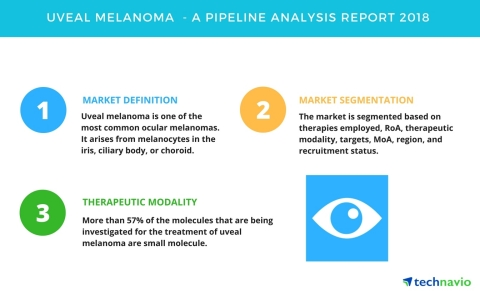 Technavio has published a new report on the drug development pipeline for uveal melanoma, including a detailed study of the pipeline molecules. (Graphic: Business Wire)